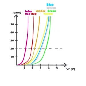led diode characteristic
