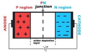 PN junction after reverse bias