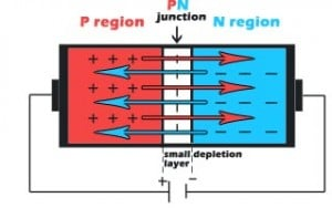 PN junction after forward bias