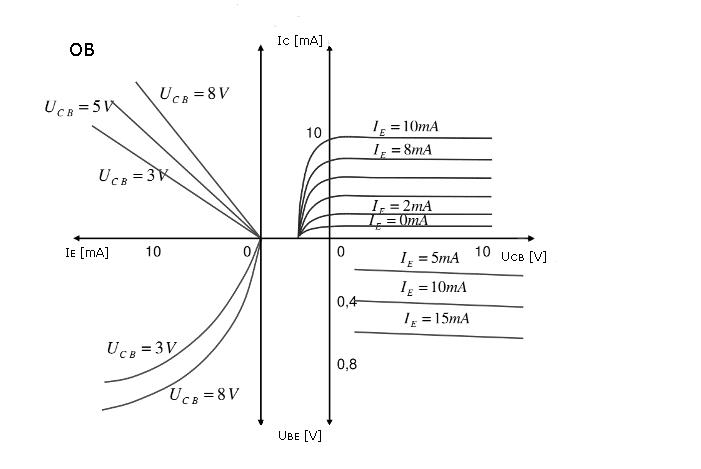 bipolar transistor characteristics ob