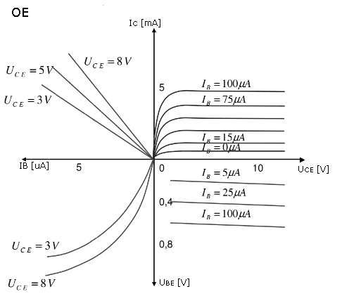 bipolar transistor characteristics