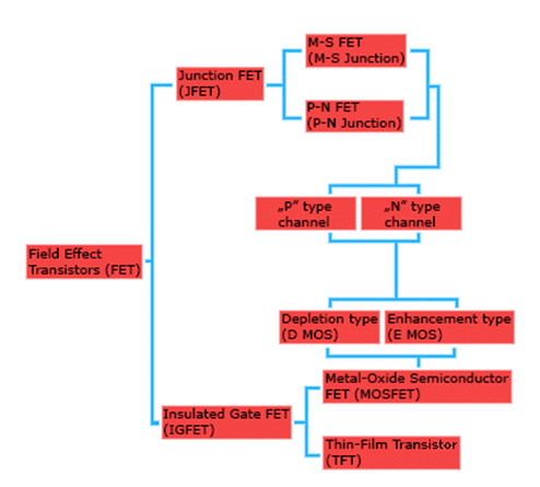 types of fet