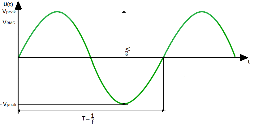 Example of the sine wave
