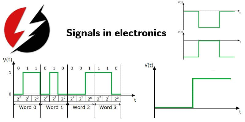 Signals In Electronics Analog And Digital Types Of Signals