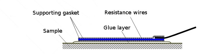 Glued strain gauge