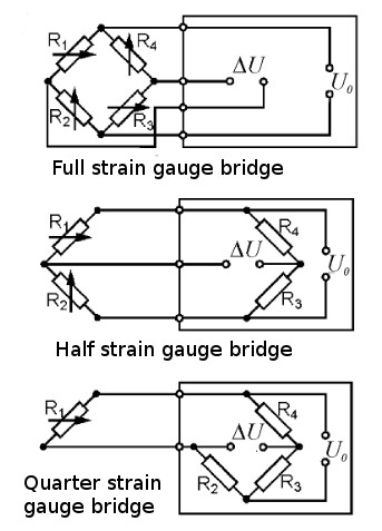 Types of strain gauges bridge