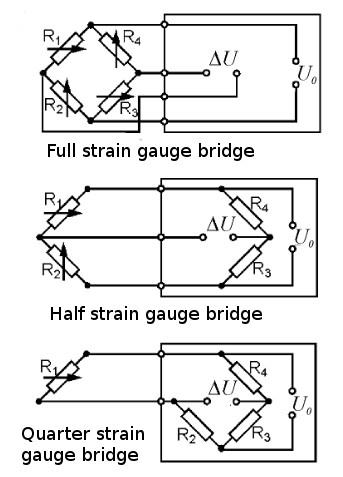 Types of strain gauges bridge
