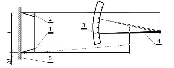 Huggenberger mechanical strain gauge