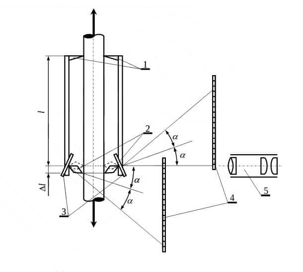Martens mirror strain gauge