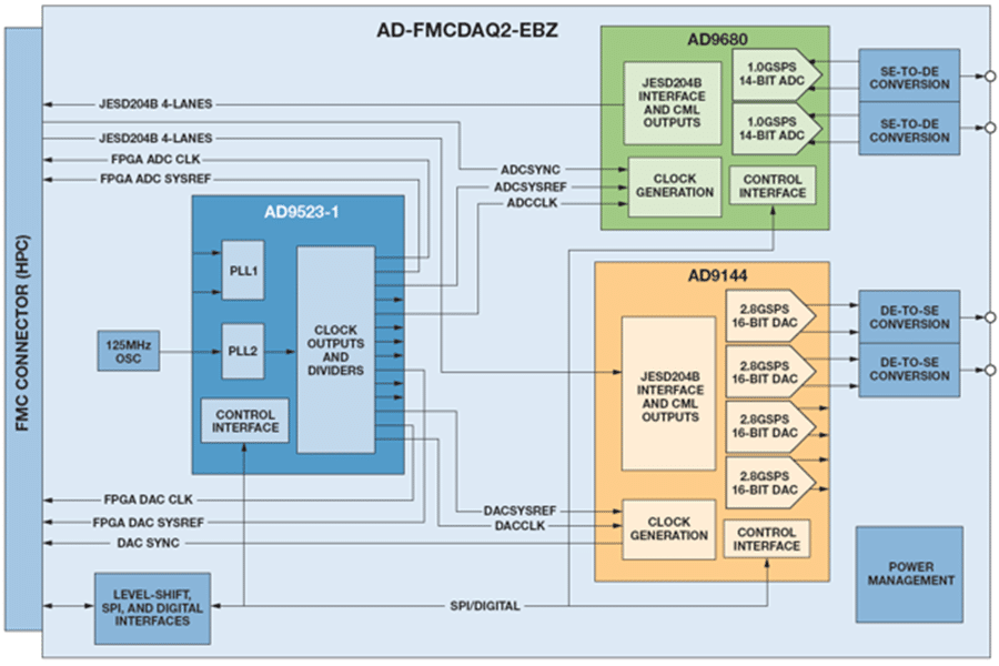 FMC ecosystems AD-FMCDAQ2