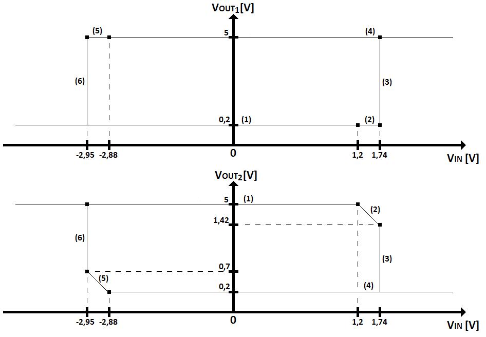 FLIP-FLOP5.2