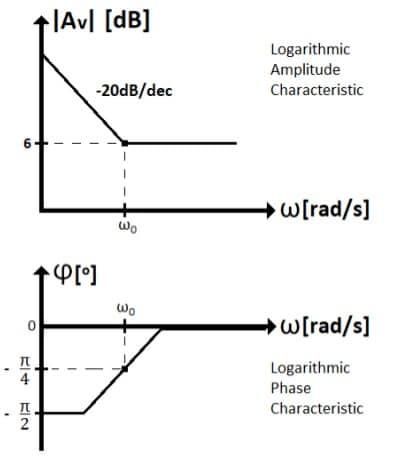 active filters task formulas 15