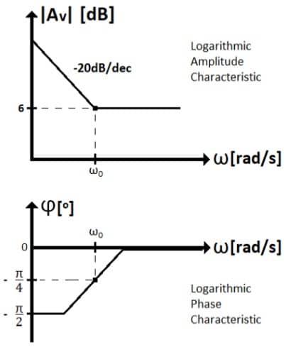 active filters task formulas 38