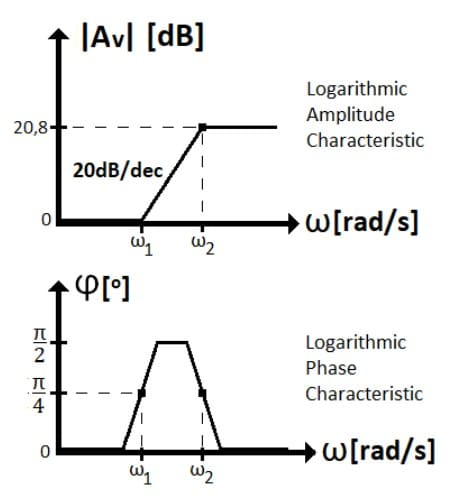 active filters task formulas 49
