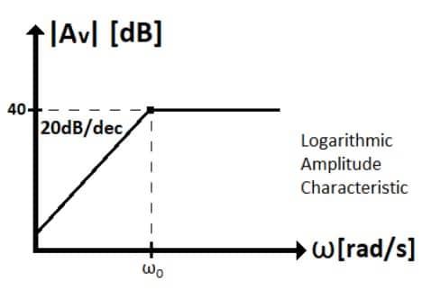 active filters task formulas 63