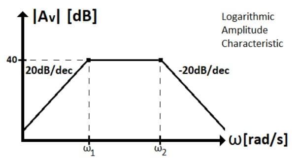 active filters task formulas 75