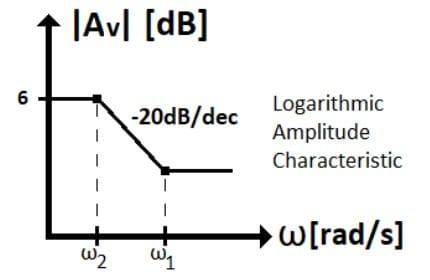 active filters task formulas 85