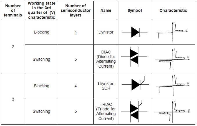 thyristor_division