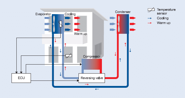 sensors_air_conditioners