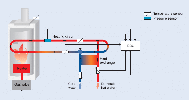 sensors_heating_devices
