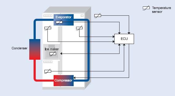 sensors_refrigerators_freezers