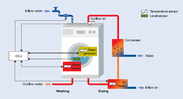 sensors_washing_machine