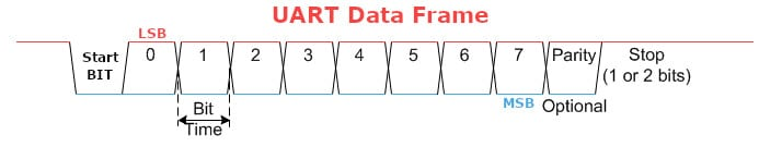 uart data frame