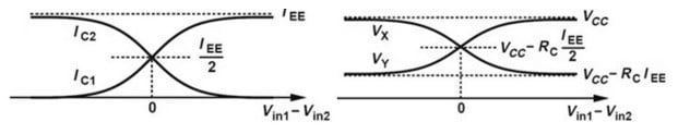 characteristics of differential amplifier