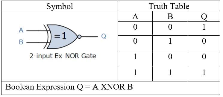 XNOR gate truth table
