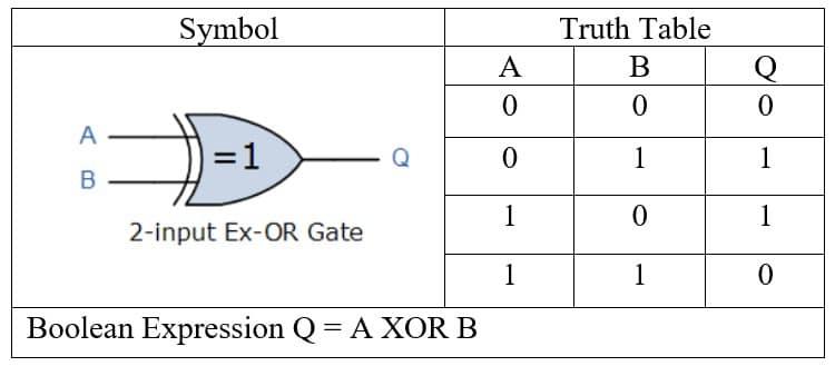 XOR Gate truth table