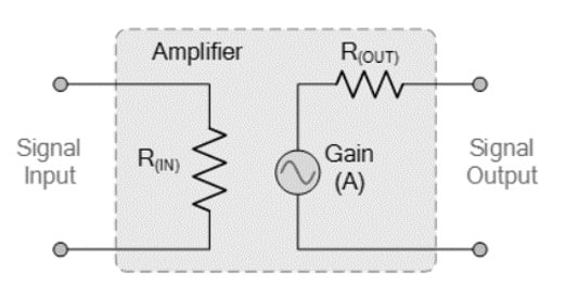 ideal amplifier gain