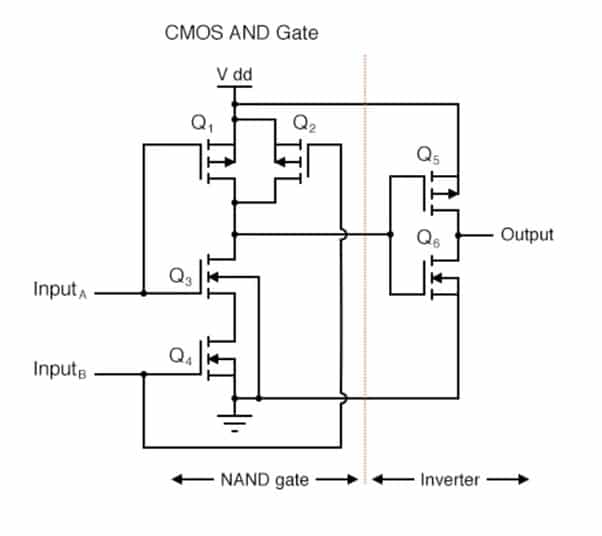 cmos and gate2