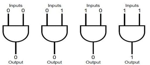 logic AND Gate symbol