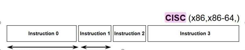 CISC instructions