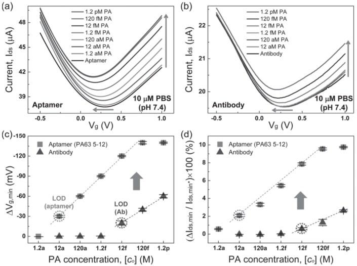 Graphene field effect transistor transfer curve
