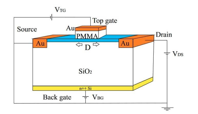 Graphene field effect transistor structure