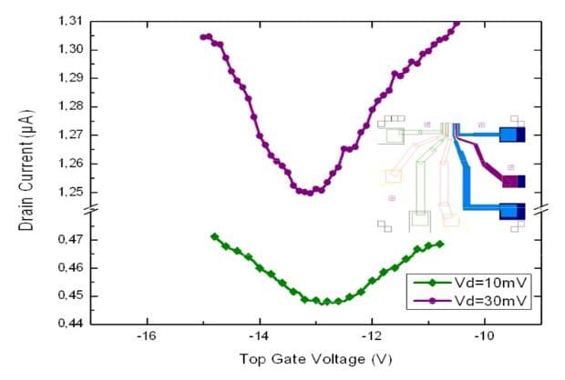 gfet top gate modulation 2