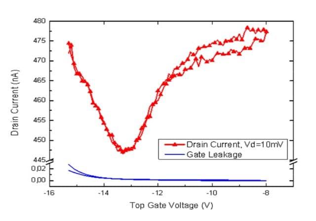 Graphene field effect transistor top gate modulation
