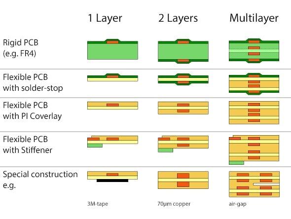 pcb flexible layers