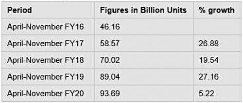 Fig. 4: Cumulative RE generation (Source: CEA)