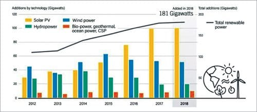 Total renewable energy additions in 2018